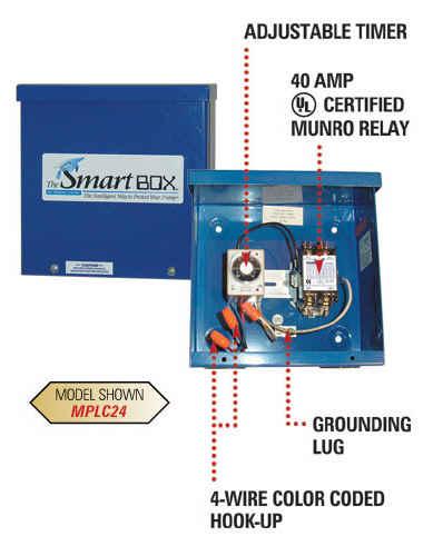 Munro smart box